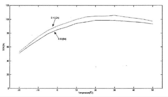 다양한 온도 및 방전 속도에서 리튬 배터리 방전 용량