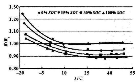 내부 저항과 SOC 및 온도의 관계