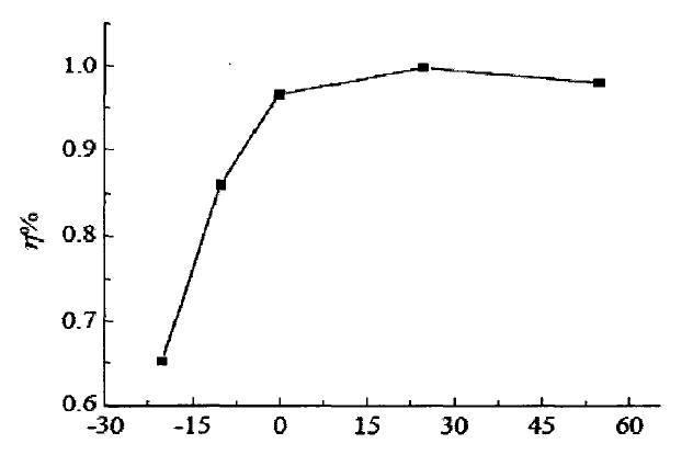 온도에 따른 충전 효율 추이 차트